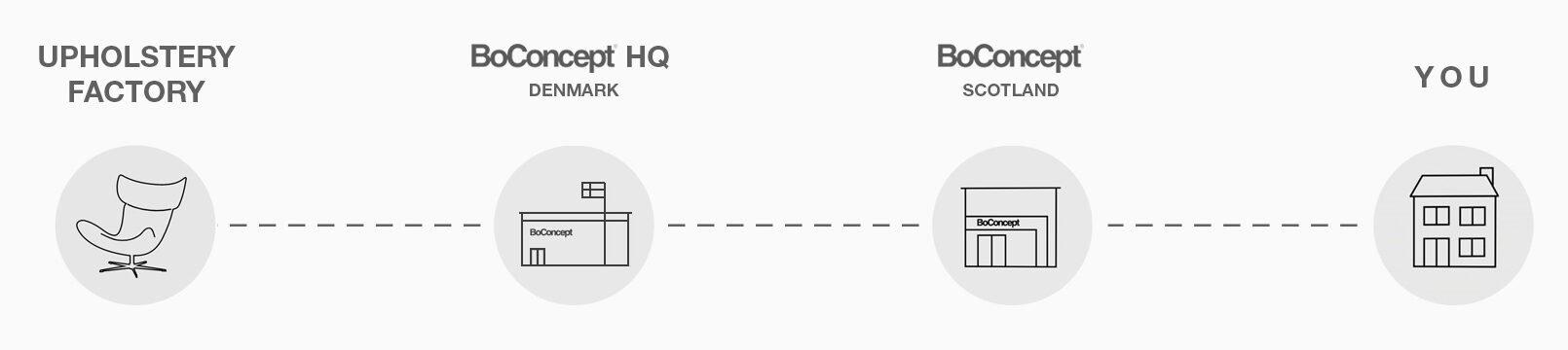 Order Journey Diagram_FAFAFA
